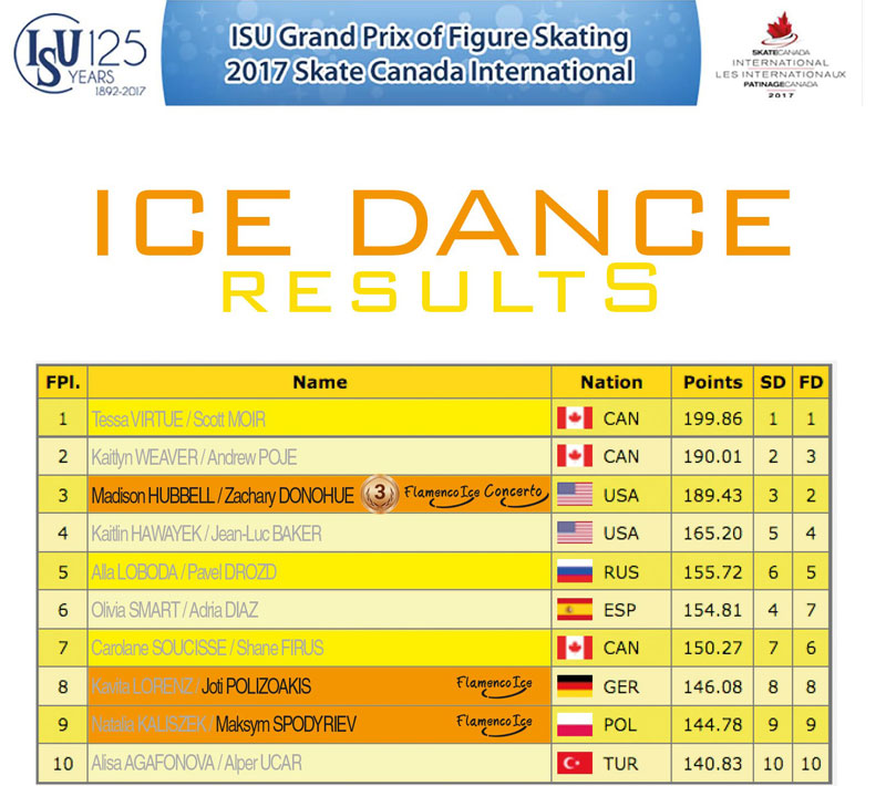 Ice dance results - Skate Canada 2017