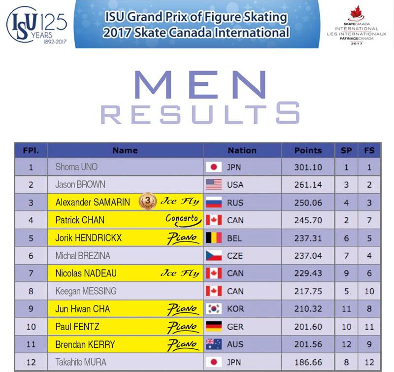Men results - Skate Canada 2017