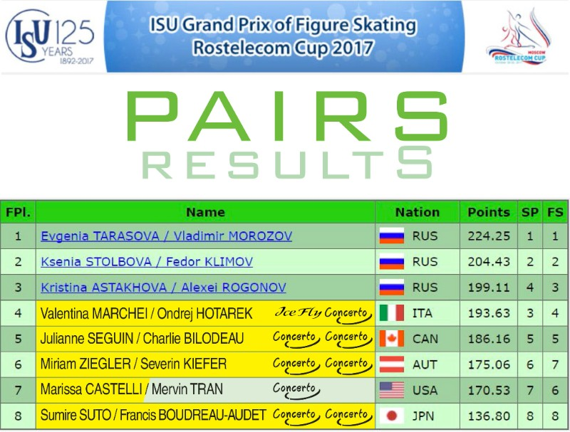Pairs results - Rostelecom Cup 2017