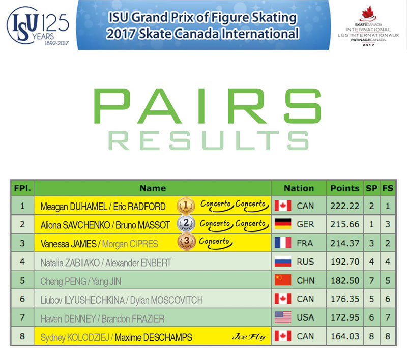 Pairs results - Skate Canada 2017