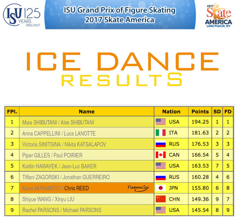 Ice Dance results - Skate America 2017