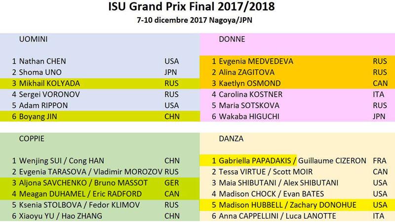 ISU Grand Prix Final 2017/2018