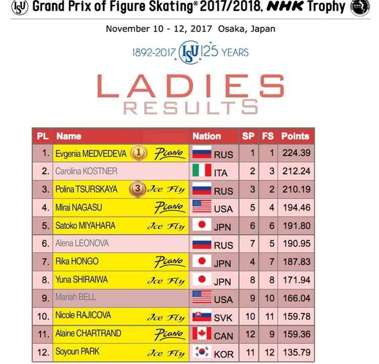 Ladies results - NHK Trophy 2017