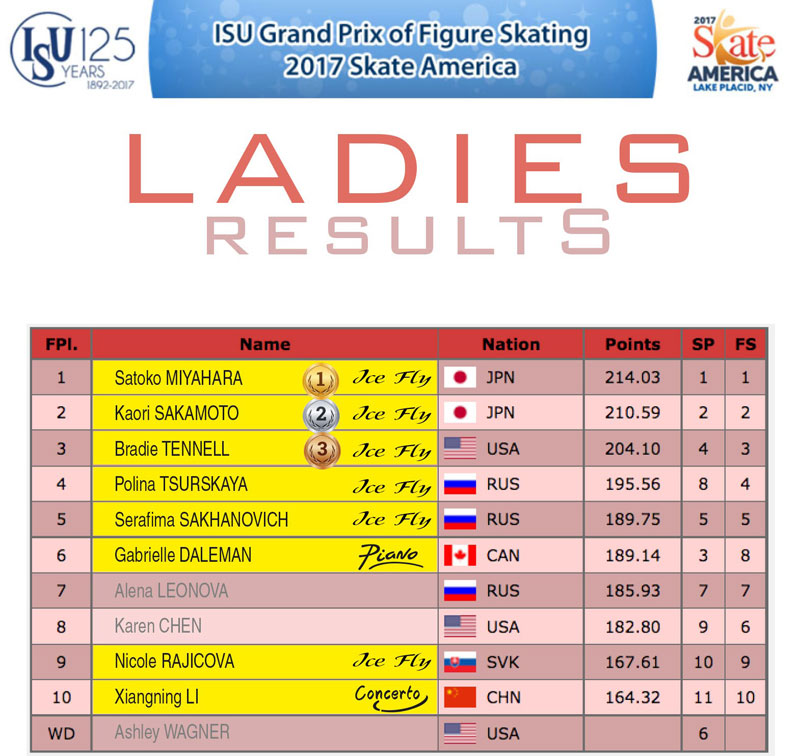 Ladies results - Skate America 2017