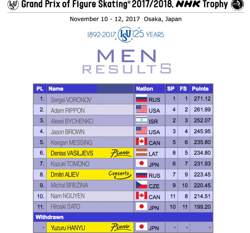 Men results - NHK Trophy 2017