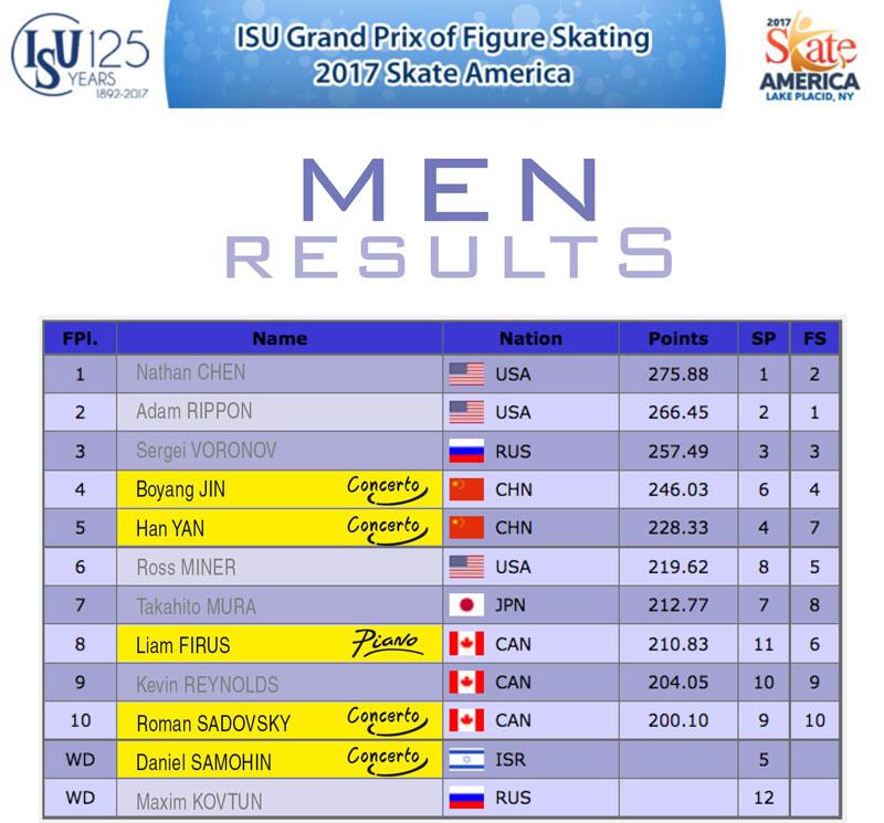 Men results - Skate America 2017