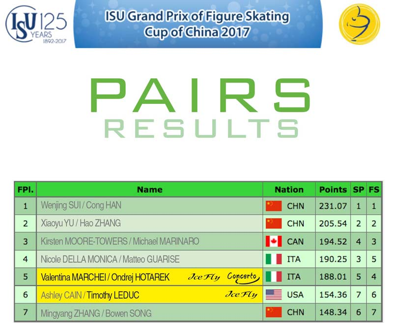 Pairs results - Cup of China 2017