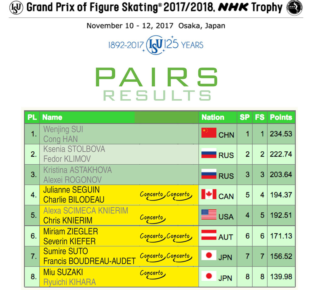Pairs results - NHK Trophy 2017
