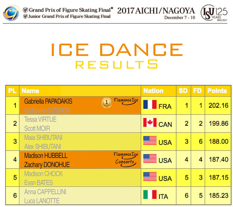 Ice Dance results - ISU Junior and Senior Grand Prix Final 2017/2018