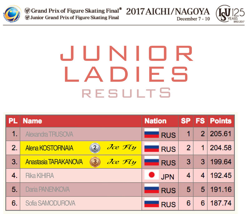 Junior Ladies results - ISU Junior and Senior Grand Prix Final 2017/2018
