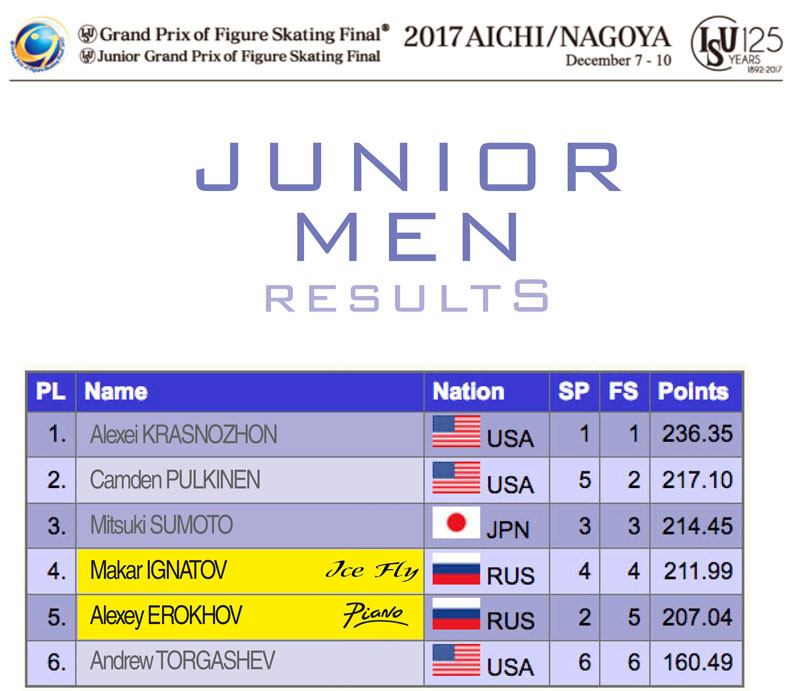 Junior Men results - ISU Junior and Senior Grand Prix Final 2017/2018
