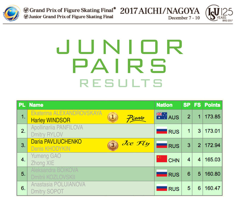 Junior Pairs results - ISU Junior and Senior Grand Prix Final 2017/2018