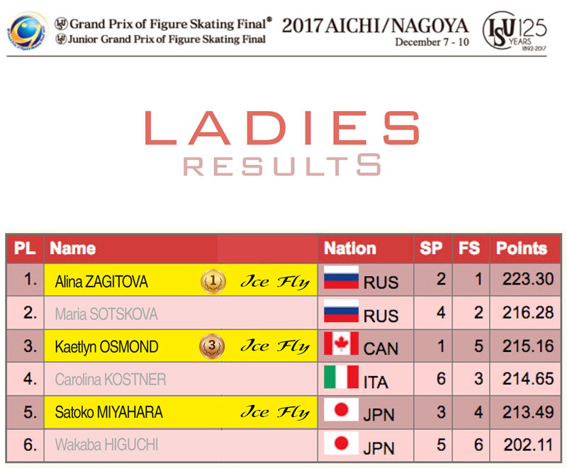 Ladies results - ISU Junior and Senior Grand Prix Final 2017/2018