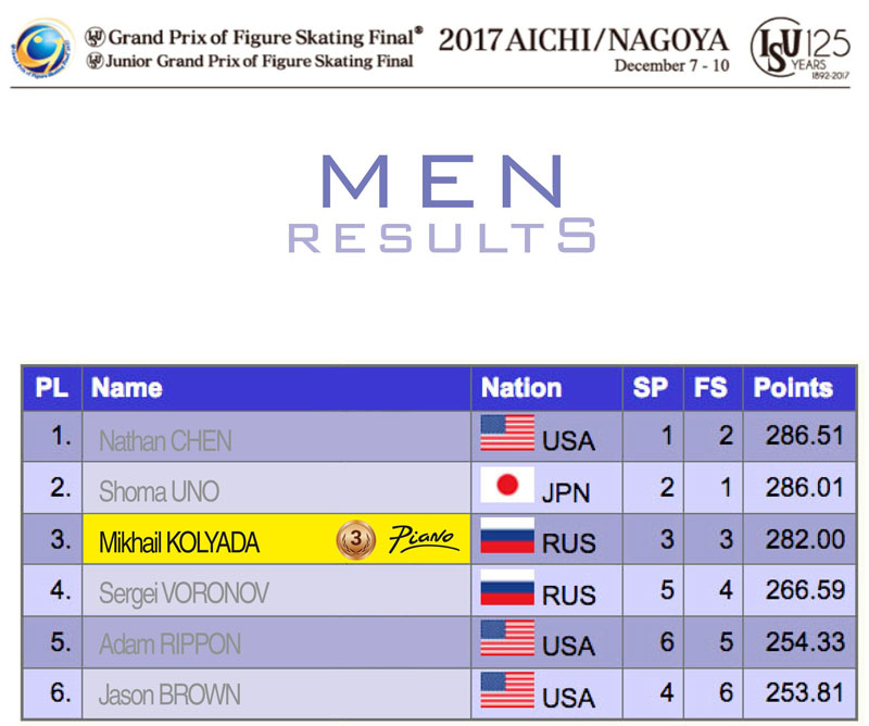 Men results - ISU Junior and Senior Grand Prix Final 2017/2018