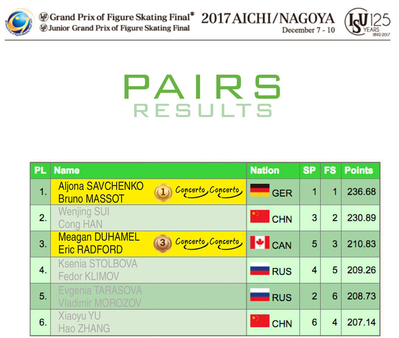 Pairs results - ISU Junior and Senior Grand Prix Final 2017/2018
