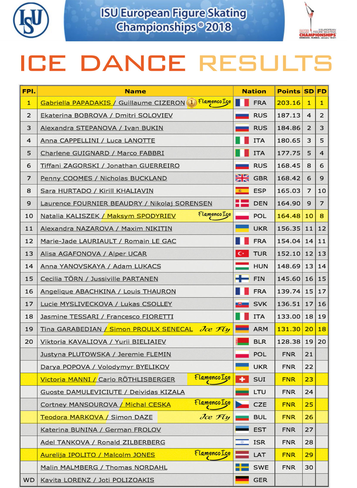 Ice Dance results - European Championships 2018