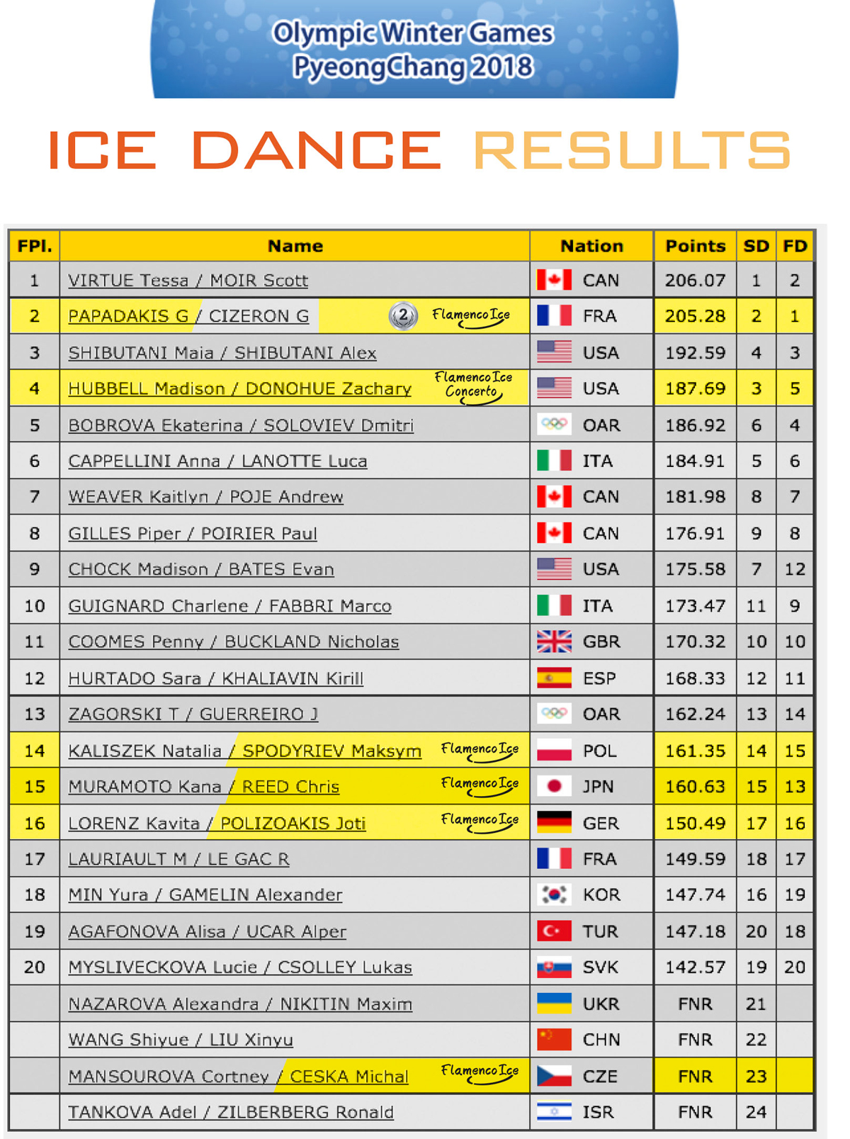 Ice Dance results - PyeongChang 2018