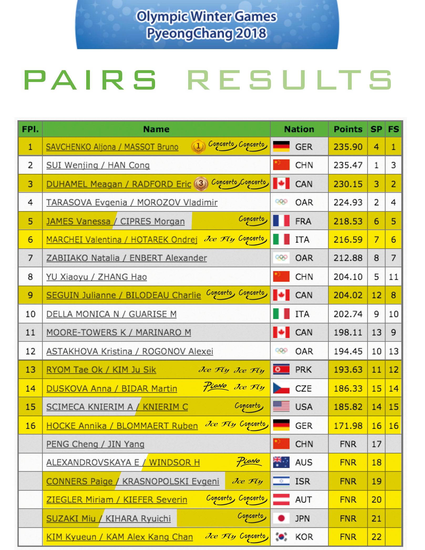 Pairs results - PyeongChang 2018